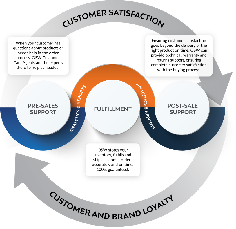 fulfillment and customer care integrated solutions